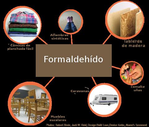Productos que emiten formaldehído